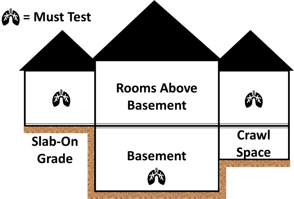 Which levels of your home to test for radon.